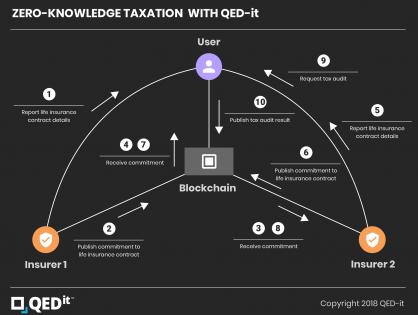zero-knowledge taxation